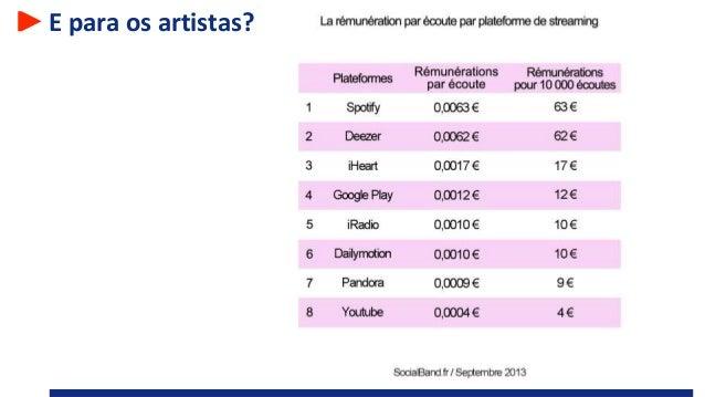 E para os artistas?