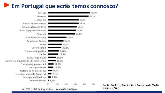 Em Portugal que ecrãs temos connosco? Fonte: Públicos, Tendências e Consumo de Media CIES - IUL/ERC