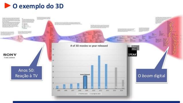 O exemplo do 3D Anos 50: Reação à TV O boom digital