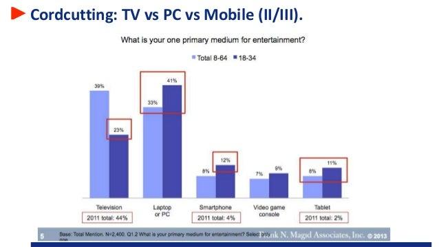 Cordcutting: TV vs PC vs Mobile (II/III).
