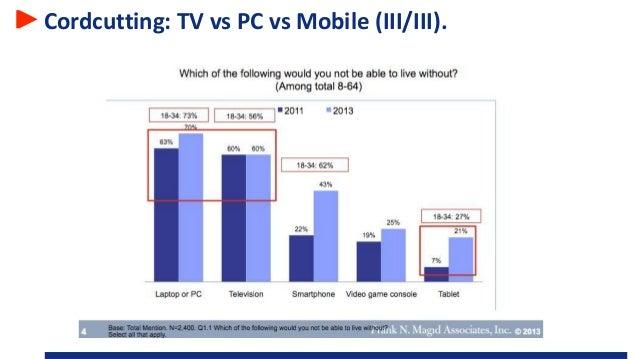 Cordcutting: TV vs PC vs Mobile (III/III).