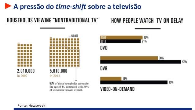 A pressão do time-shift sobre a televisão Fonte: Newsweek
