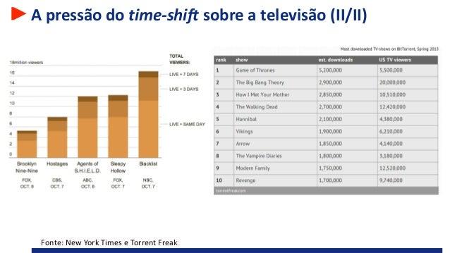 A pressão do time-shift sobre a televisão (II/II) Fonte: New York Times e Torrent Freak