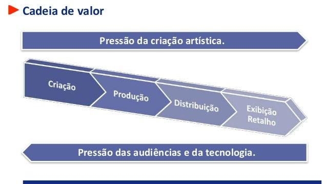 Cadeia de valor Pressão das audiências e da tecnologia. Pressão da criação artística.