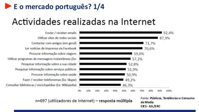 E o mercado português? 1/4 Fonte: Públicos, Tendências e Consumo de Media CIES - IUL/ERC