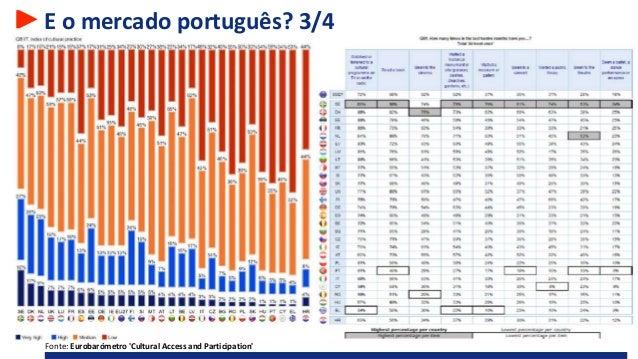 E o mercado português? 3/4 Fonte: Eurobarómetro 'Cultural Access and Participation'