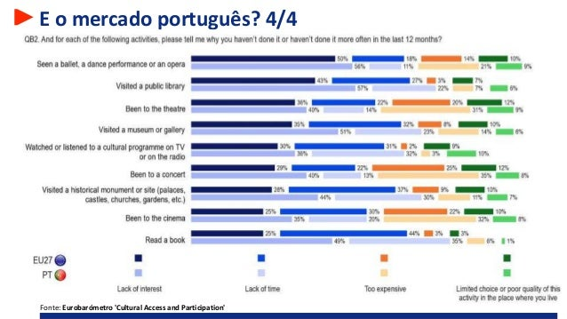 E o mercado português? 4/4 Fonte: Eurobarómetro 'Cultural Access and Participation'