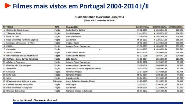 Filmes mais vistos em Portugal 2004-2014 I/II Fonte: Instituto do Cinema e Audiovisual