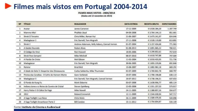 Filmes mais vistos em Portugal 2004-2014 Fonte: Instituto do Cinema e Audiovisual