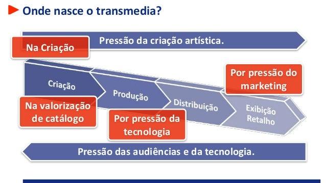 Onde nasce o transmedia? Pressão das audiências e da tecnologia. Pressão da criação artística. Na Criação Por pressão da t...