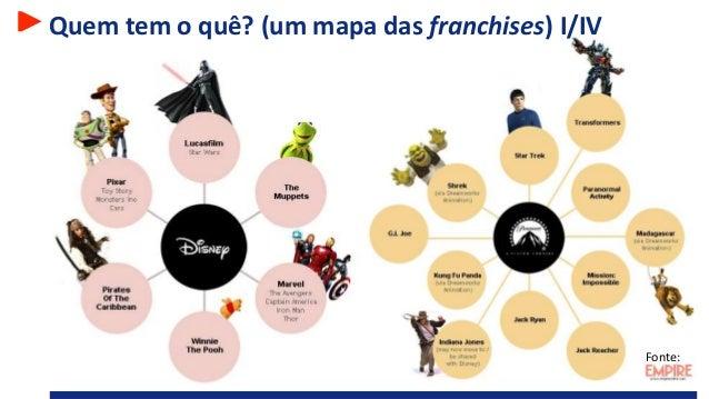 Quem tem o quê? (um mapa das franchises) I/IV Fonte: