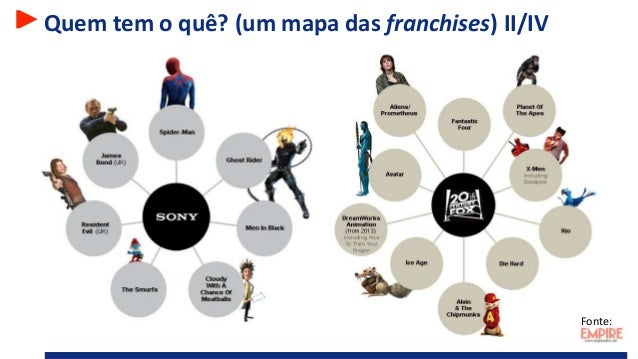 Quem tem o quê? (um mapa das franchises) II/IV Fonte: