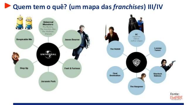 Quem tem o quê? (um mapa das franchises) III/IV Fonte: