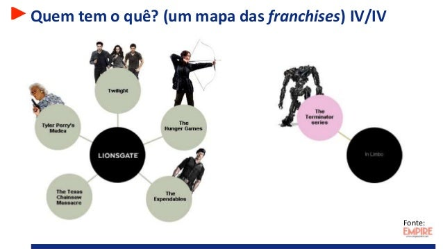 Quem tem o quê? (um mapa das franchises) IV/IV Fonte: