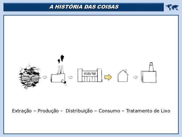 A HISTÓRIA DAS COISAS  Extração – Produção - Distribuição – Consumo – Tratamento de Lixo