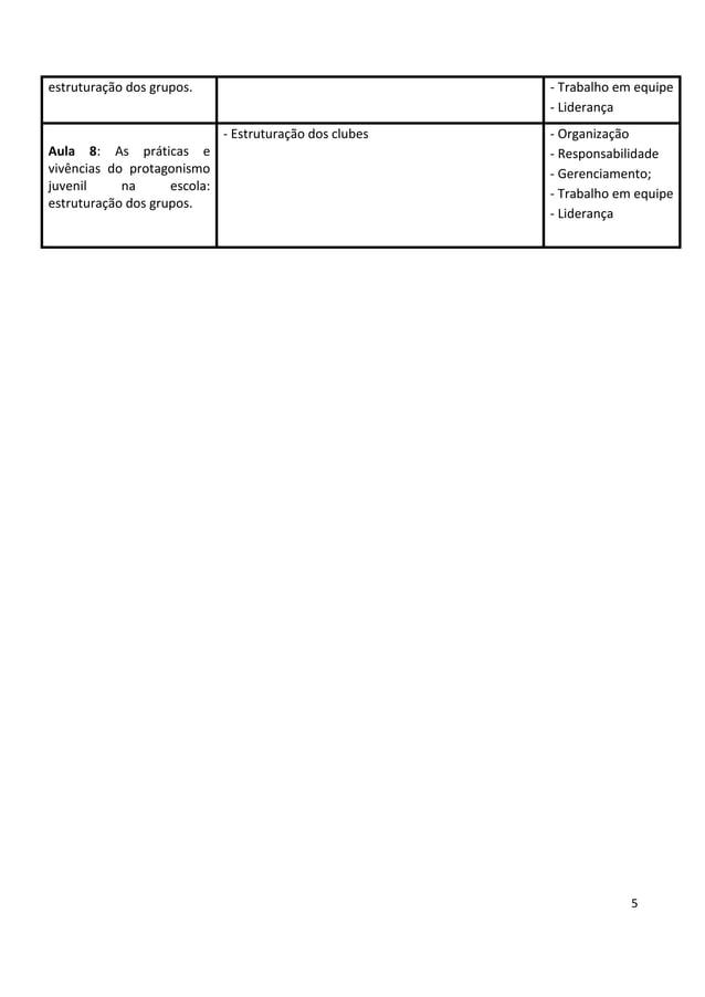 5 estruturação dos grupos. - Trabalho em equipe - Liderança Aula 8: As práticas e vivências do protagonismo juvenil na esc...
