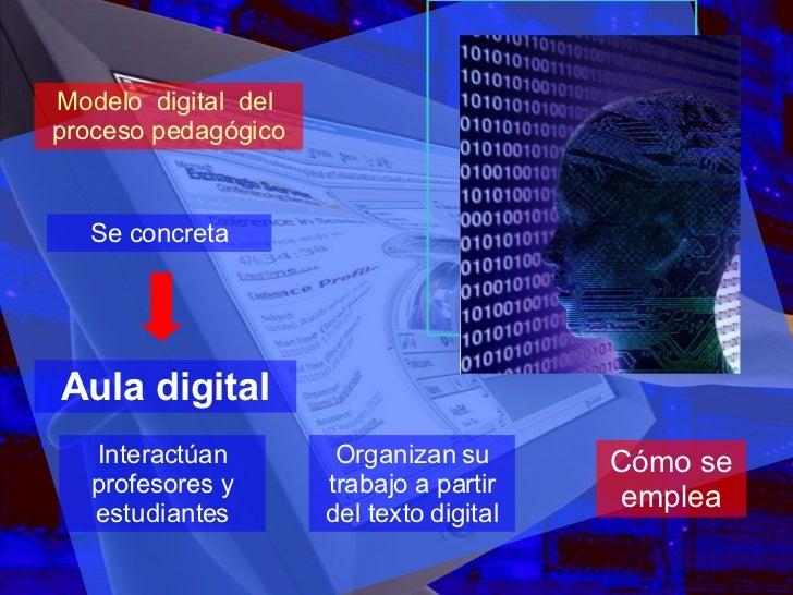 Modelo  digital  del  proceso pedagógico Aula digital Interactúan profesores y estudiantes Se concreta Organizan su trabaj...