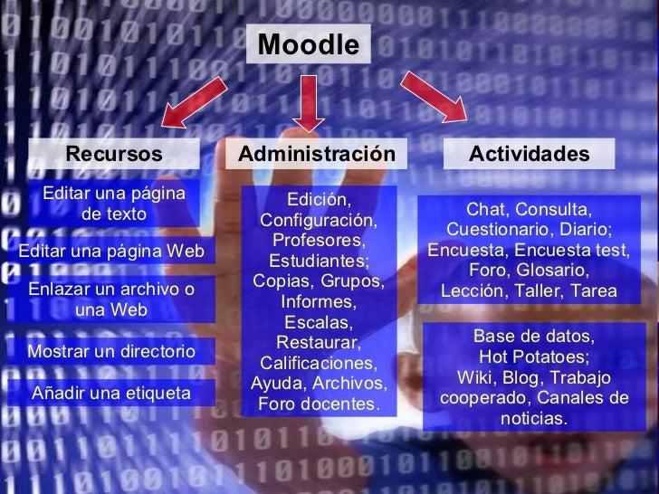 Moodle Recursos Editar una página de texto Editar una página Web Enlazar un archivo o una Web Mostrar un directorio Añadir...