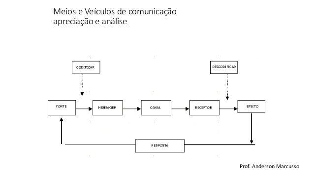 Características de Meios e Veículos de Comunicação Slide 2