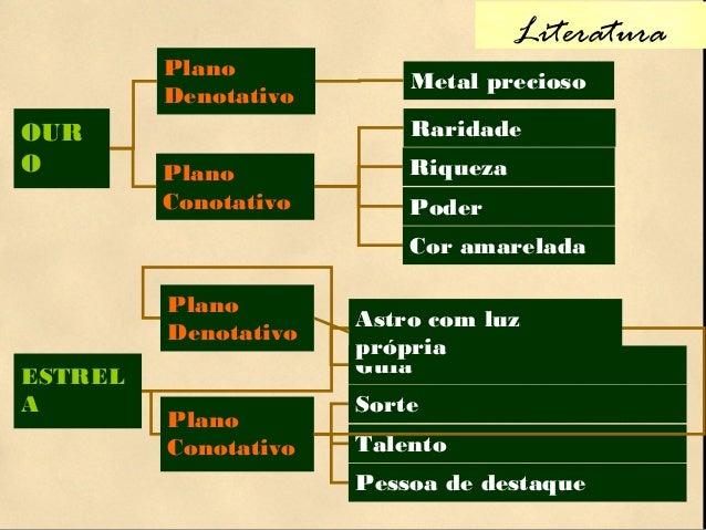 Literatura OUR O Plano Conotativo Riqueza Poder Raridade Cor amarelada Plano Denotativo Metal precioso Talento Plano Conot...