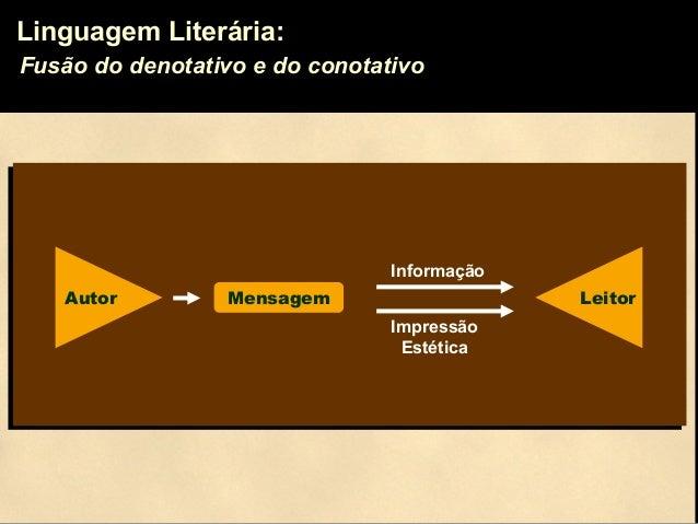 Linguagem Literária: Fusão do denotativo e do conotativo Autor Mensagem Leitor Informação Impressão Estética