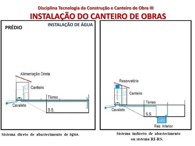 INSTALAÇÃO DO CANTEIRO DE OBRAS PRÉDIO INSTALAÇÃO DE ÁGUA Disciplina Tecnologia da Construção e Canteiro de Obra III