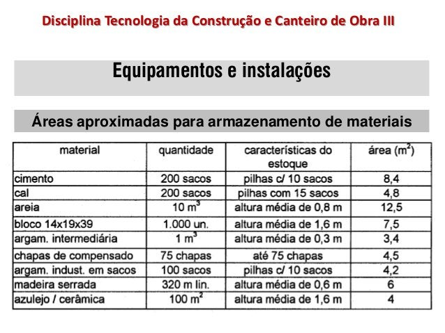 Equipamentos e instalações Áreas aproximadas para armazenamento de materiais Disciplina Tecnologia da Construção e Canteir...
