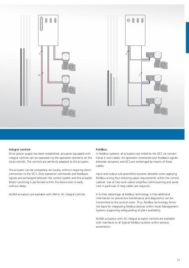 Surprising Wiring Diagram Auma Actuators Online Wiring Diagram Wiring Digital Resources Funapmognl