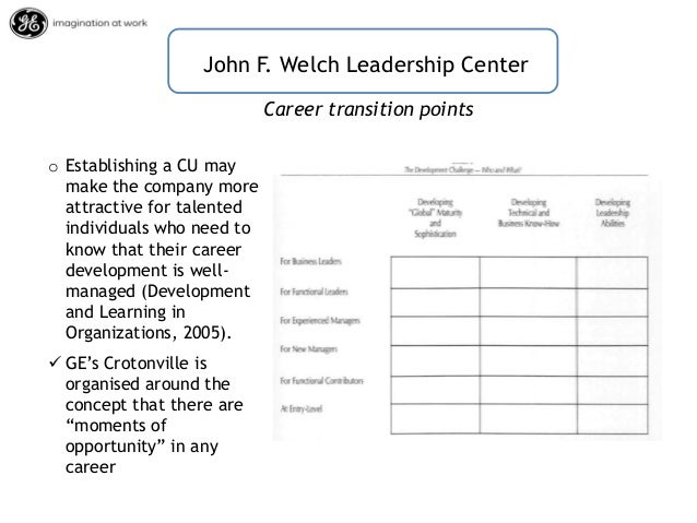 an analysis of management and leadership on the example of general electrics That's why developing effective leadership by using a consistent talent management program at all levels across the example of leadership gap analysis role risk of leaving general electric ceo jack welch and former harvard business review editor suzy welch succession planning avoids.