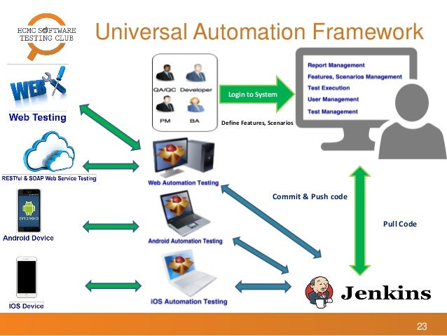 A Universal Automation Framework Based On Bdd Cucumber And