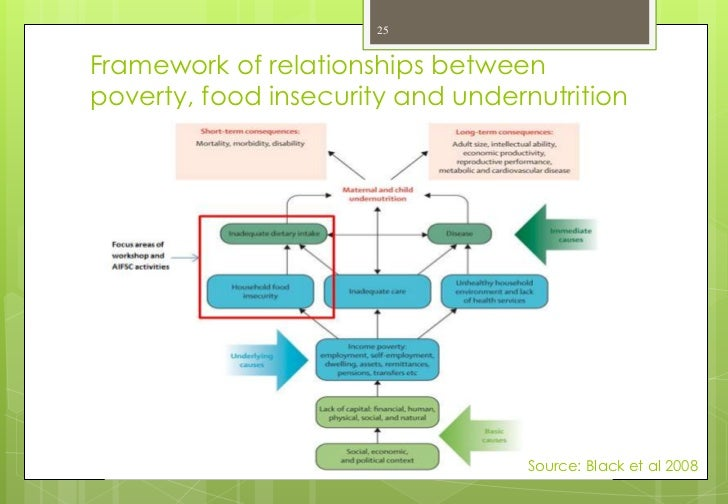 Causes Of Food Insecurity In Australia