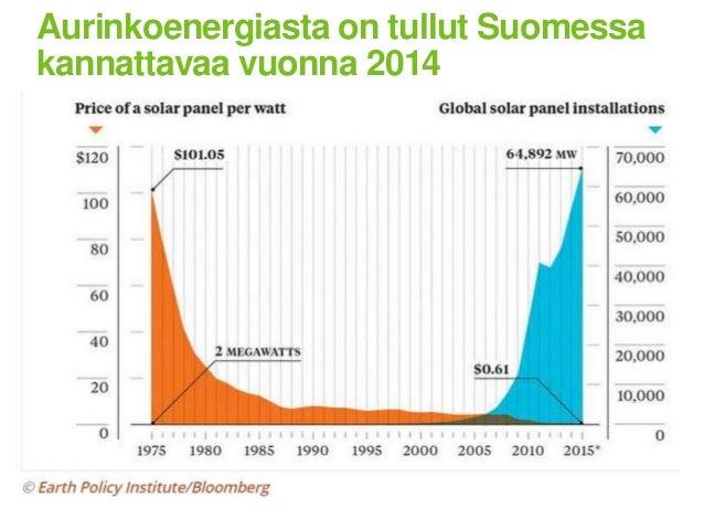 Aurinkoenergian kannattavuus tem_seminaari_auvinen_09092016 Slide 3