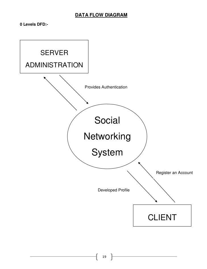 Aurkut a social networking website data flow ccuart Gallery