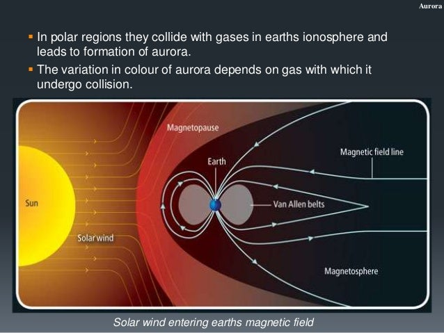 diagram of aurora diagram of parts of an inhaler aurora - the lights of dark sky