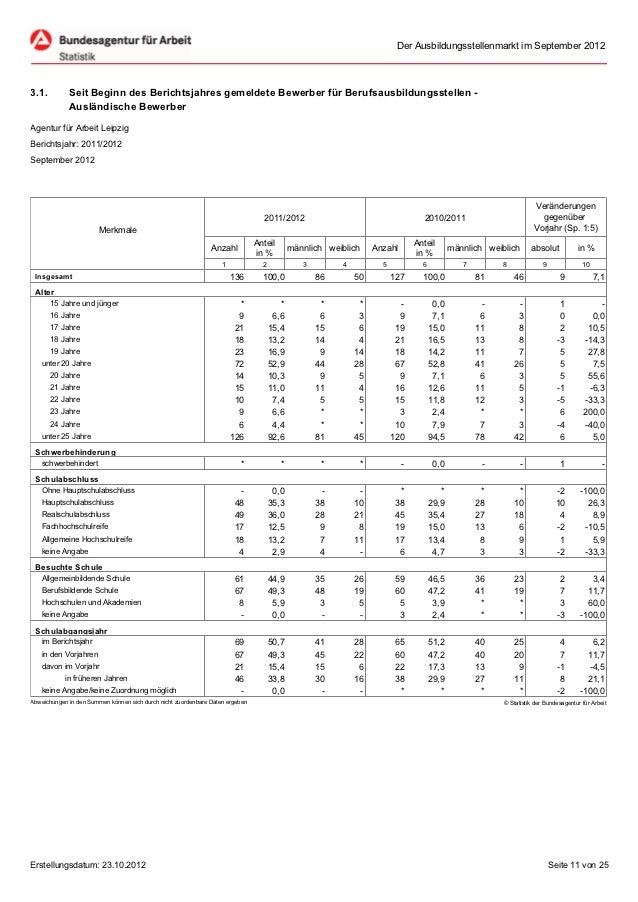 Der Ausbildungsstellenmarkt im September 20123.1.         Seit Beginn des Berichtsjahres gemeldete Bewerber für Berufsausb...