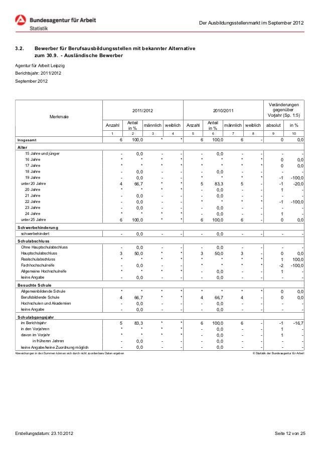 Der Ausbildungsstellenmarkt im September 20123.2.         Bewerber für Berufsausbildungsstellen mit bekannter Alternative ...