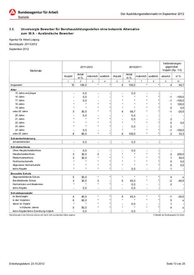 Der Ausbildungsstellenmarkt im September 20123.3.         Unversorgte Bewerber für Berufsausbildungsstellen ohne bekannte ...