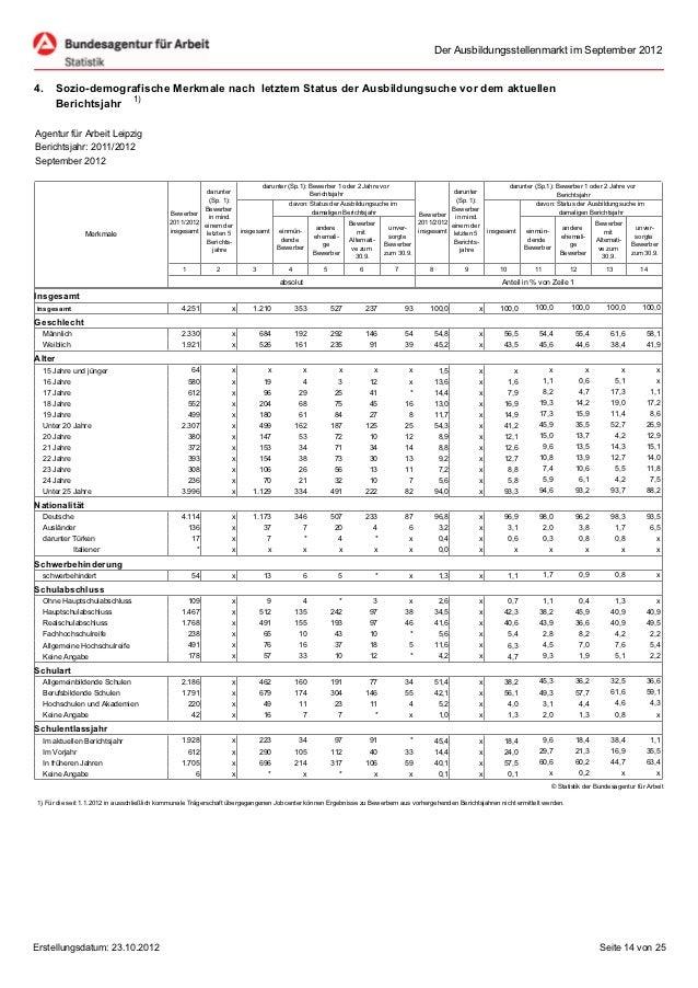 Der Ausbildungsstellenmarkt im September 20124.      Sozio-demografische Merkmale nach letztem Status der Ausbildungsuche ...