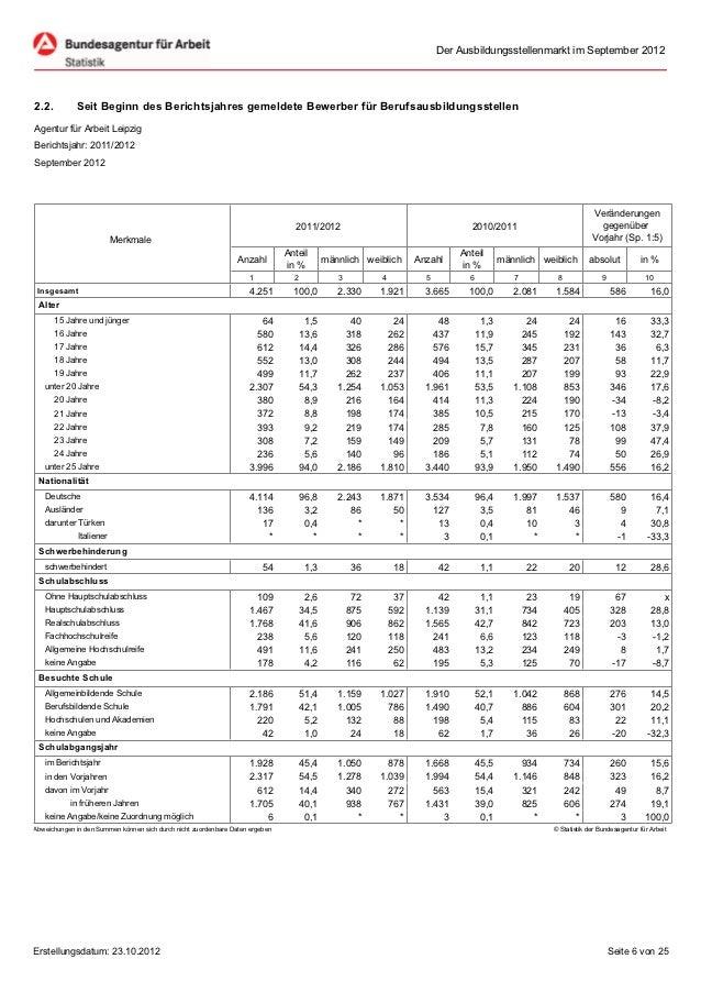 Der Ausbildungsstellenmarkt im September 20122.2.         Seit Beginn des Berichtsjahres gemeldete Bewerber für Berufsausb...
