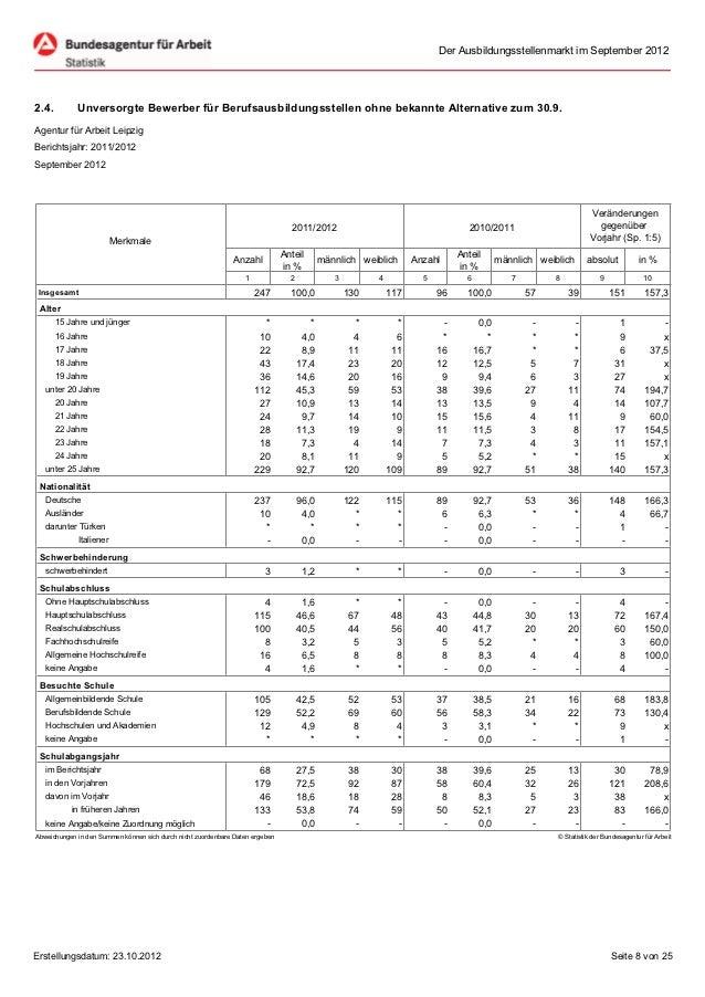 Der Ausbildungsstellenmarkt im September 20122.4.         Unversorgte Bewerber für Berufsausbildungsstellen ohne bekannte ...