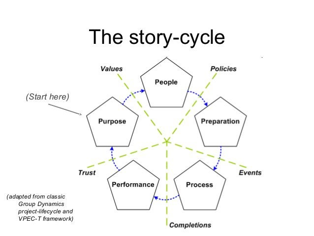 The story-cycle (adapted from classic Group Dynamics project-lifecycle and VPEC-T framework) (Start here)