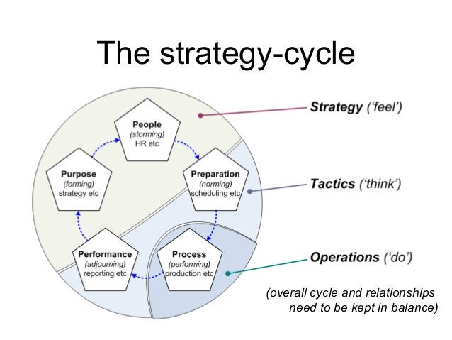 The strategy-cycle (overall cycle and relationships need to be kept in balance)