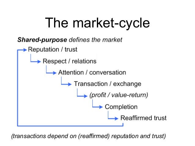 The market-cycle (transactions depend on (reaffirmed) reputation and trust)