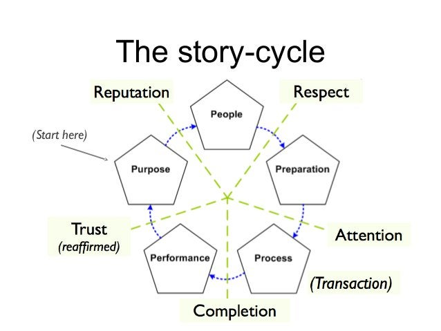 The story-cycle (Start here)