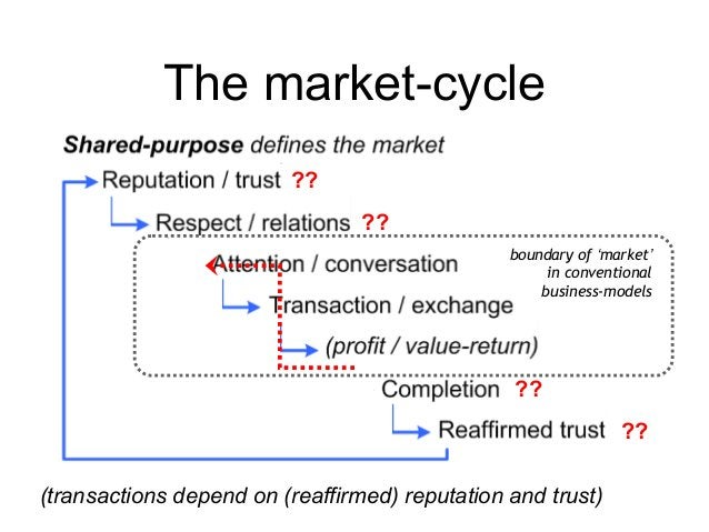 The market-cycle (transactions depend on (reaffirmed) reputation and trust) boundary of 'market' in conventional business-...