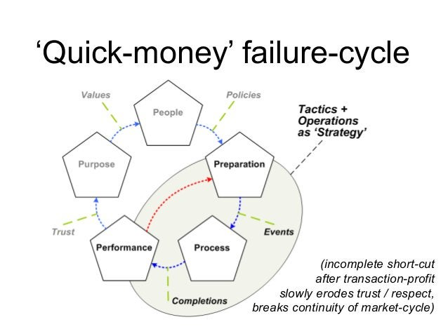 'Quick-money' failure-cycle (incomplete short-cut after transaction-profit slowly erodes trust / respect, breaks continuit...