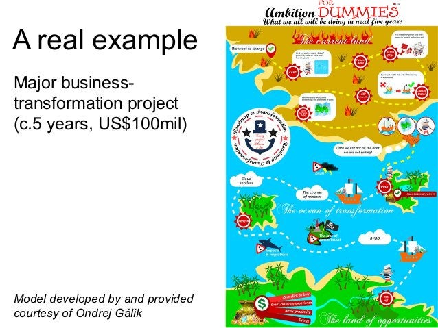 A real example Major business- transformation project (c.5 years, US$100mil) Model developed by and provided courtesy of O...