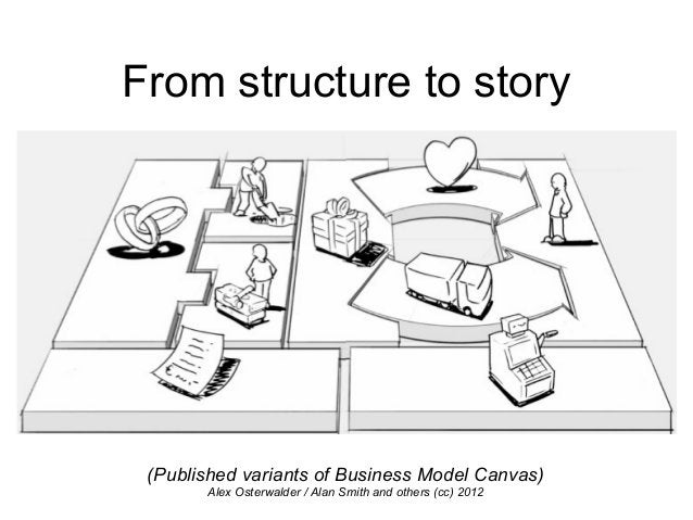 From structure to story (Published variants of Business Model Canvas) Alex Osterwalder / Alan Smith and others (cc) 2012