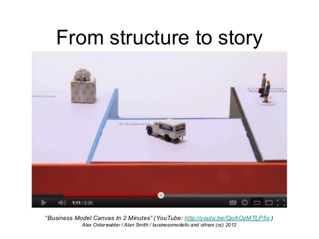 """From structure to story """"Business Model Canvas In 2 Minutes"""" (YouTube: http://youtu.be/QoAOzMTLP5s ) Alex Osterwalder / Al..."""