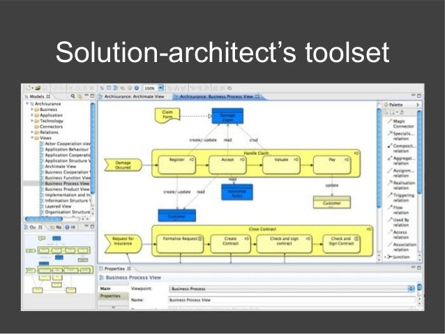 Solution-architect's toolset